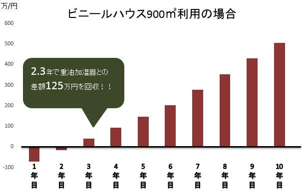 トヨタエンジニアリング有限会社グラフ